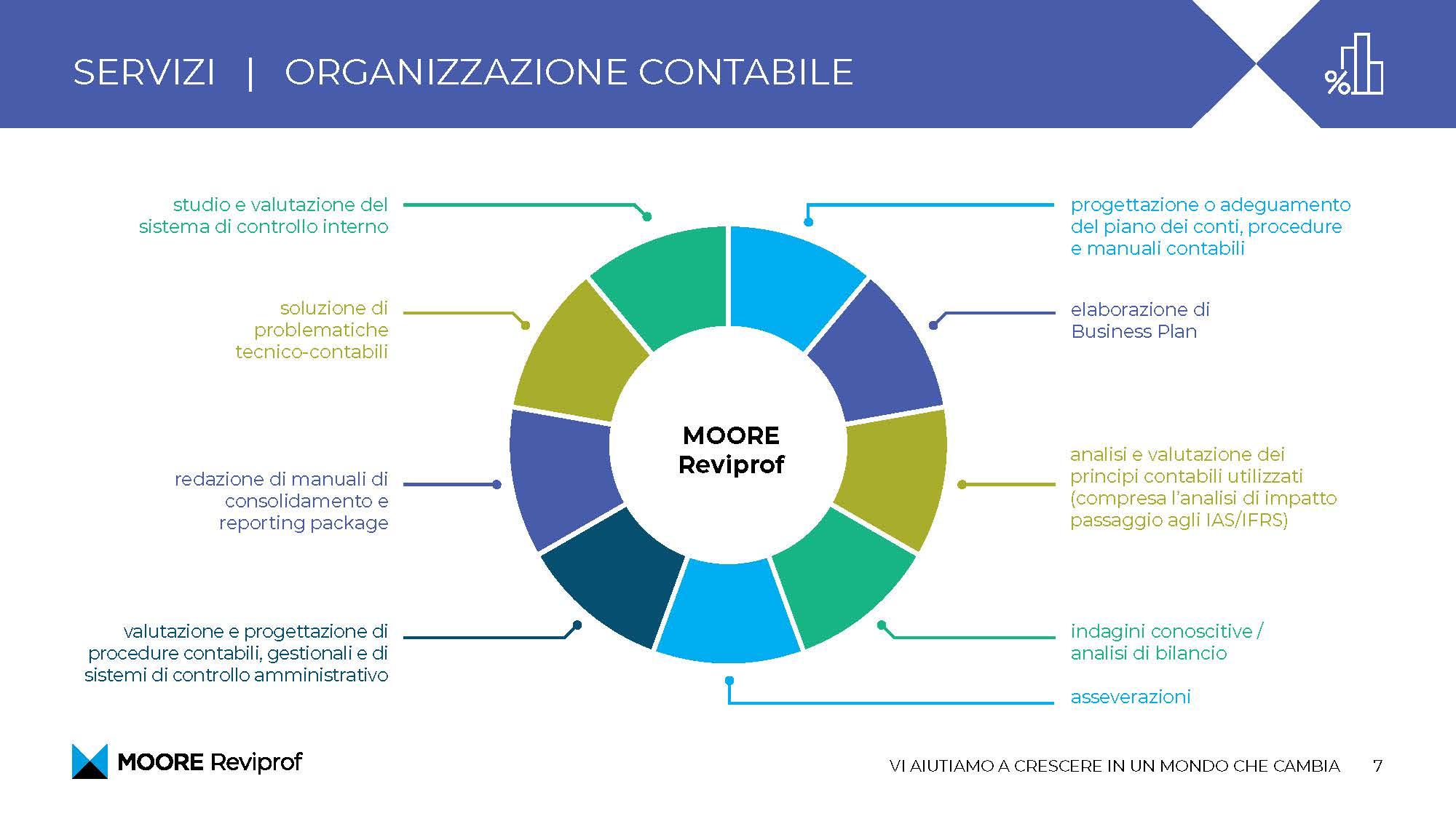 Moore_Reviprof_presentazione_Pagina_07